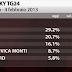 SKY TG24 l'ultimo sondaggio elettorale sulle intenzioni di voto degli italiani