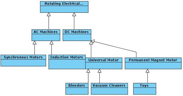 Class Diagram of Rotating Machines