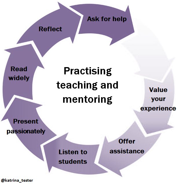 good practice in teaching esp presentations Do not read the presentation practice the presentation so that you can speak from bullet points education microsoft in education office for students.