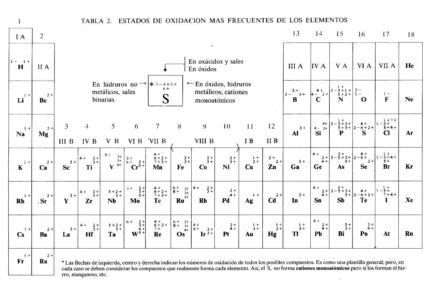 Quimica 225 nmero de oxidacin urtaz Gallery
