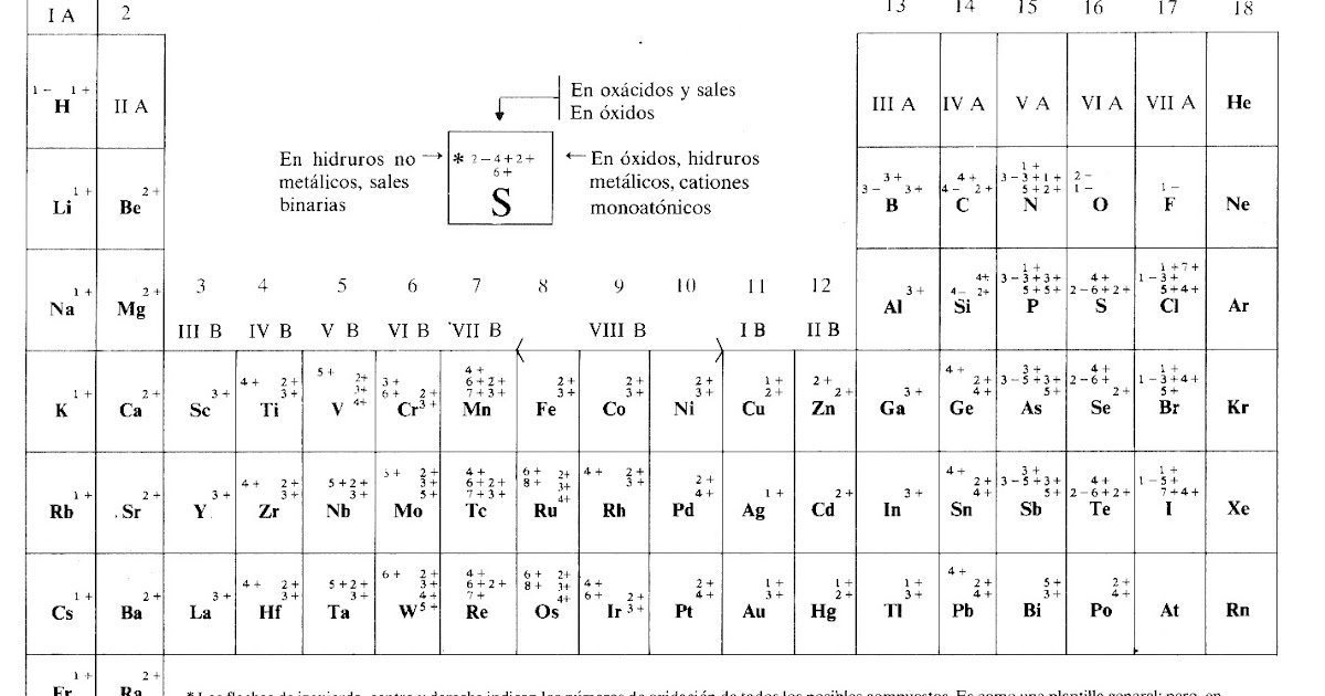 Quimica 225 nmero de oxidacin urtaz Choice Image