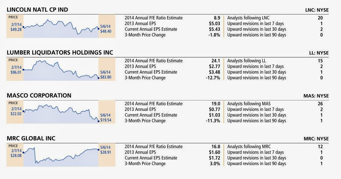 Top 10 stock trading strategies