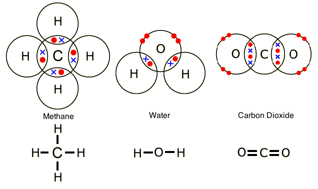 Chemical Chaos: Covalent Bonding