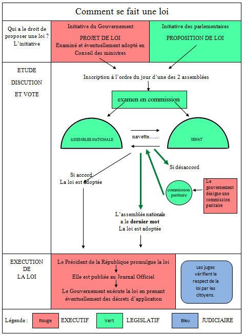 comment se faire une french