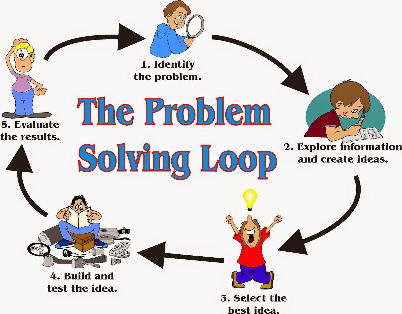 5 steps to problem solving