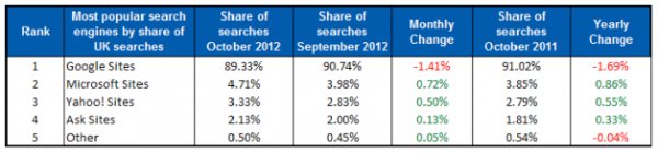 Google search share slips below 90% in the UK