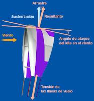 Kitesurf deportes de agua como funciona