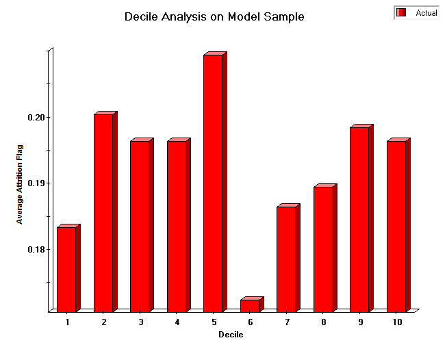 How to Interpret a Decile Analysis - Veera by Rapid Insight