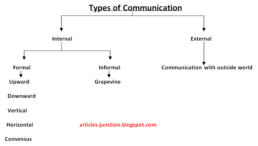 types of external communication