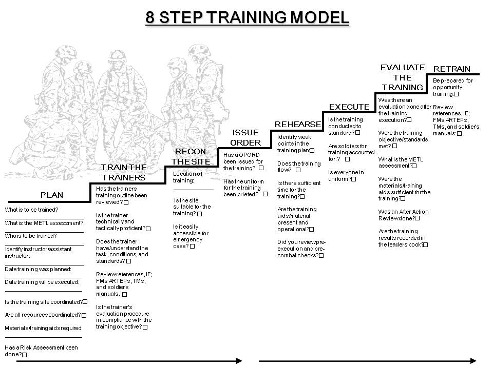 8 step training model worksheet free worksheets library for Training module template