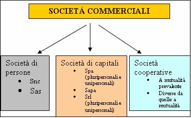impresa e societ di persone 1