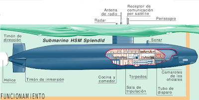 Historia del Submarino