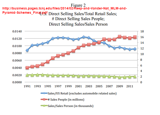 for past 20 years (redline), but average sales per salesperson (green ...