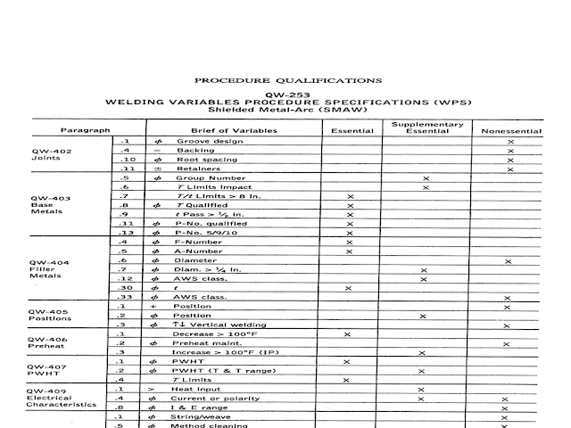 Welding VariablesProsedure Spesifications (WPS)