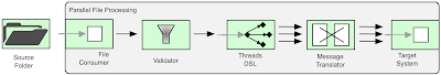 Parallel File Consuming
