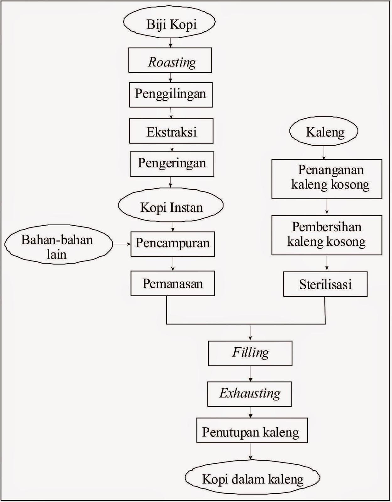Deeuwi kemasan kaleng proses pengalengan exp nescaffe diagram alir pembuatan minuman kopi dalam kaleng ccuart Gallery
