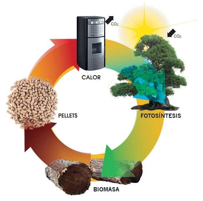 La vivienda eficiente por que no una estufa de pellets - Calefaccion electrica eficiente ...