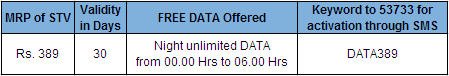 BSNL Karnataka Unlimited Data STV Tariff
