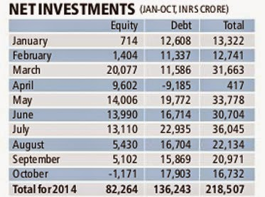 First time in 2014: FIIs turn net sellers In October