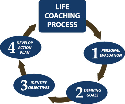 How To Become a Life Coach - #LifeCoachCertification - How To Change Lives Through Coaching‎