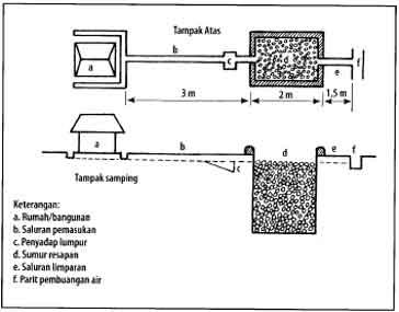 Model sumur resapan dengan lubang kerikil