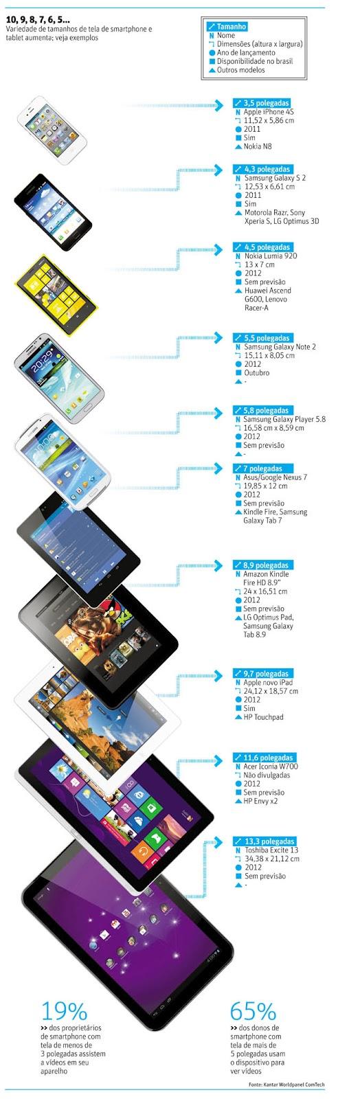 smartphones e tablets
