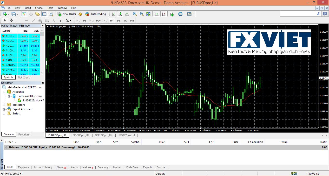 Hướng dẫn mở tài khoản forex ảo Demo - MT4 - hoc forex - kien thuc forex co ban - fxviet
