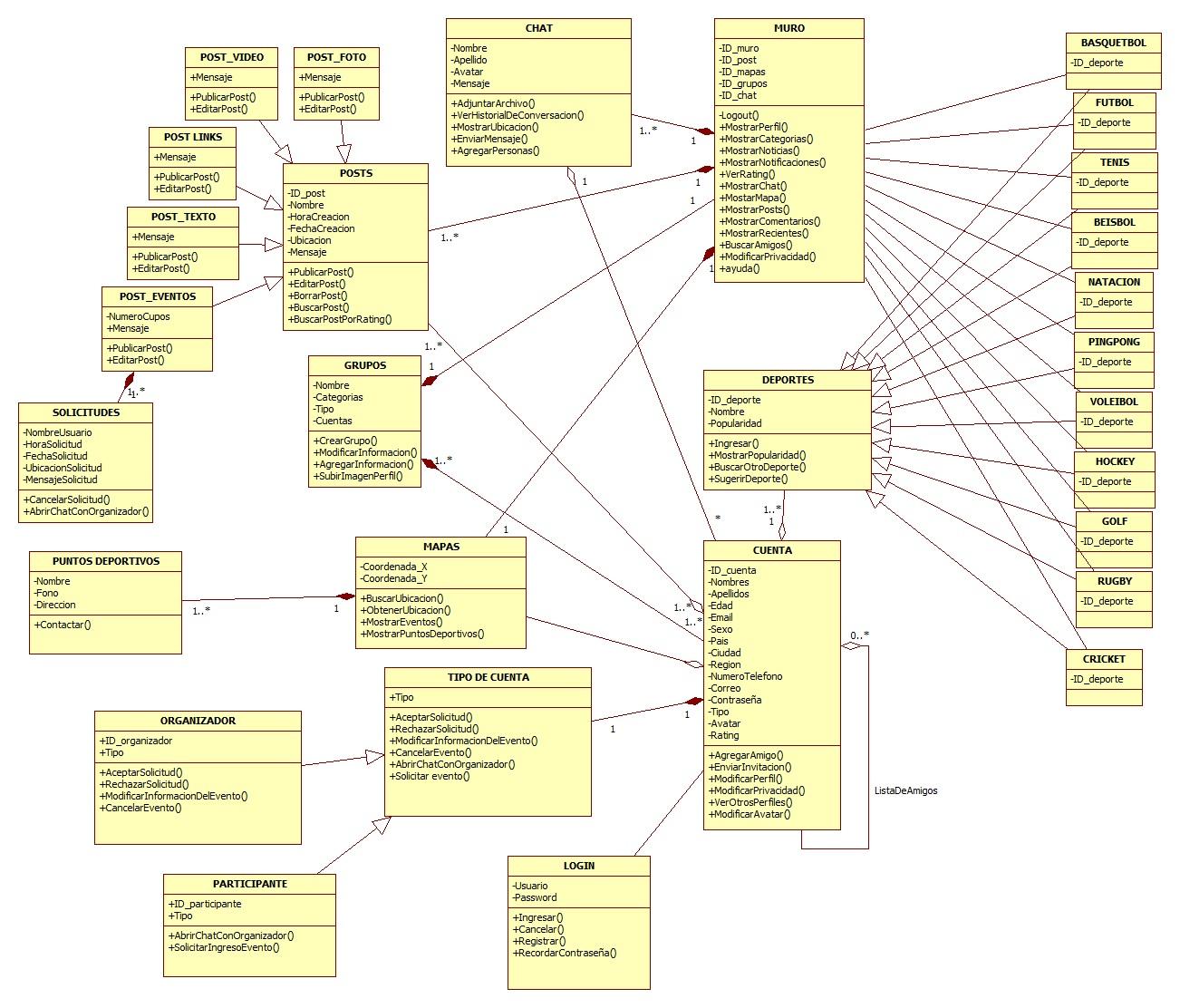 Diagrama de Clases - RSDPlus | Red Social Deportiva