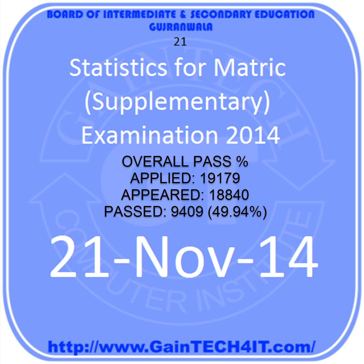 gujranwala board result statistics