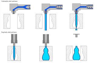 Proceso de extrusión - soplado