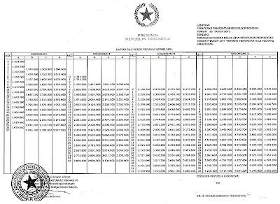 Gaji Pokok PNS Menurut PP 22 2013