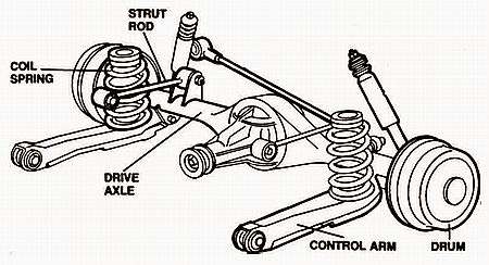 2004 Acura Tl Body Electrical System And Harness Wiring Diagram likewise 47055 Suspension Lowering Guide furthermore Ford Taurus 1995 Ford Taurus Tension Strut Bushing together with Useful Steering Techniques Drivers Should Take Note Of further View. on front suspension types
