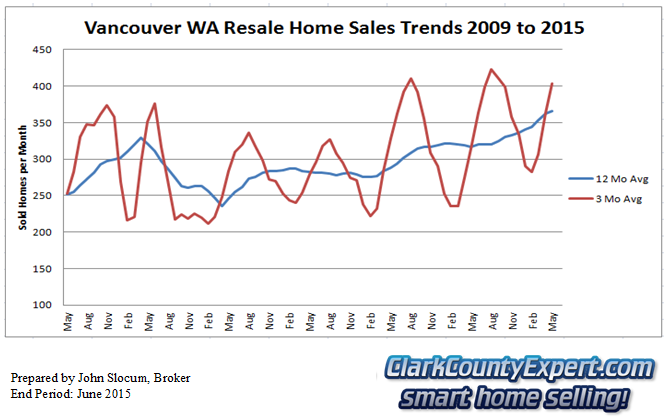 Vancouver Washington Resale Home Sales June 2015 - Units Sold