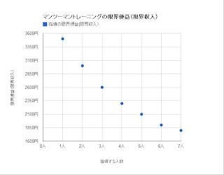 マンツーマントレーニングの限界便益(限界収入)(グラフ)