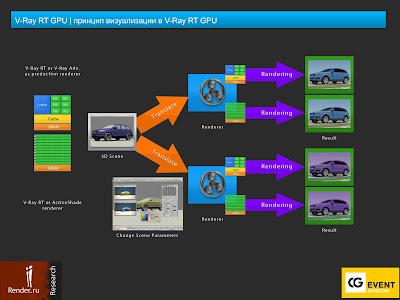 Preview обзора системы визуализации V-Ray 2.0 (Часть 1 – V-Ray RT 2.0)