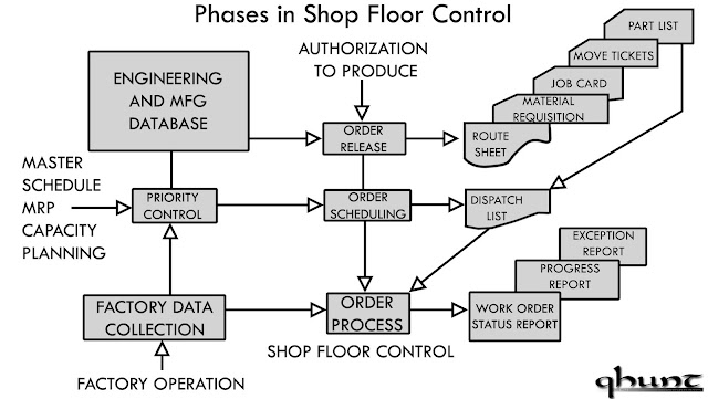 Phases in Shop Floor Control
