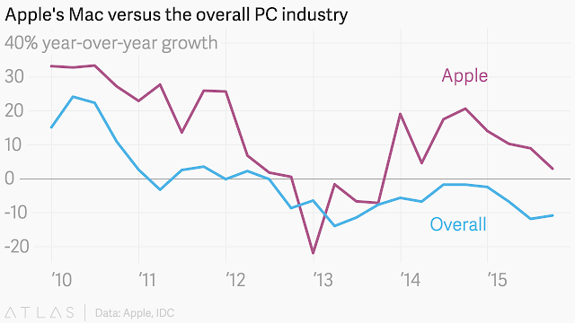 """ the growth in Apple's Mac vs PC """