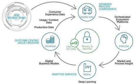 The economy of #data