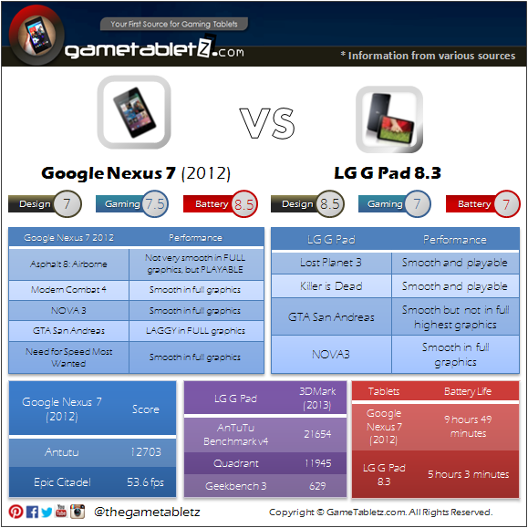 Google Nexus 7 (2012) VS LG G Pad 8.3 benchmarks and gaming performance