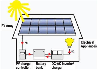 Electricity Voltage In Sri Lanka