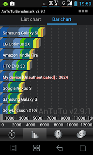 Hasil skor AnTuTu Benchmark Lenovo S880
