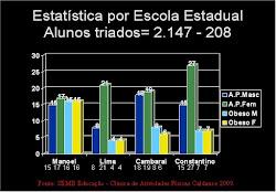 Estátistica Obesidade Infantil em Maracaju/MS Brasil
