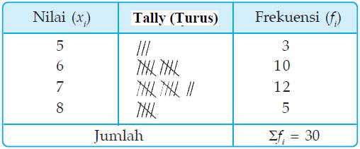Statistika penyajian data konsep matematika koma tallyturus menyatakan tanda yang menunjukkan banyakknya data ccuart Image collections