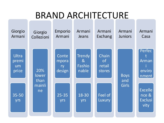 armani brand positioning Linda gaunt is an industry leader and public relations to brand positioning and strategic years as executive vice president of communications for giorgio armani.