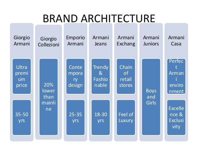 armani brand positioning