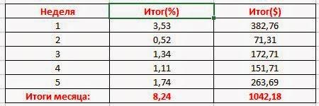 Итог инвестиционного месяца декабрь: +8,24%