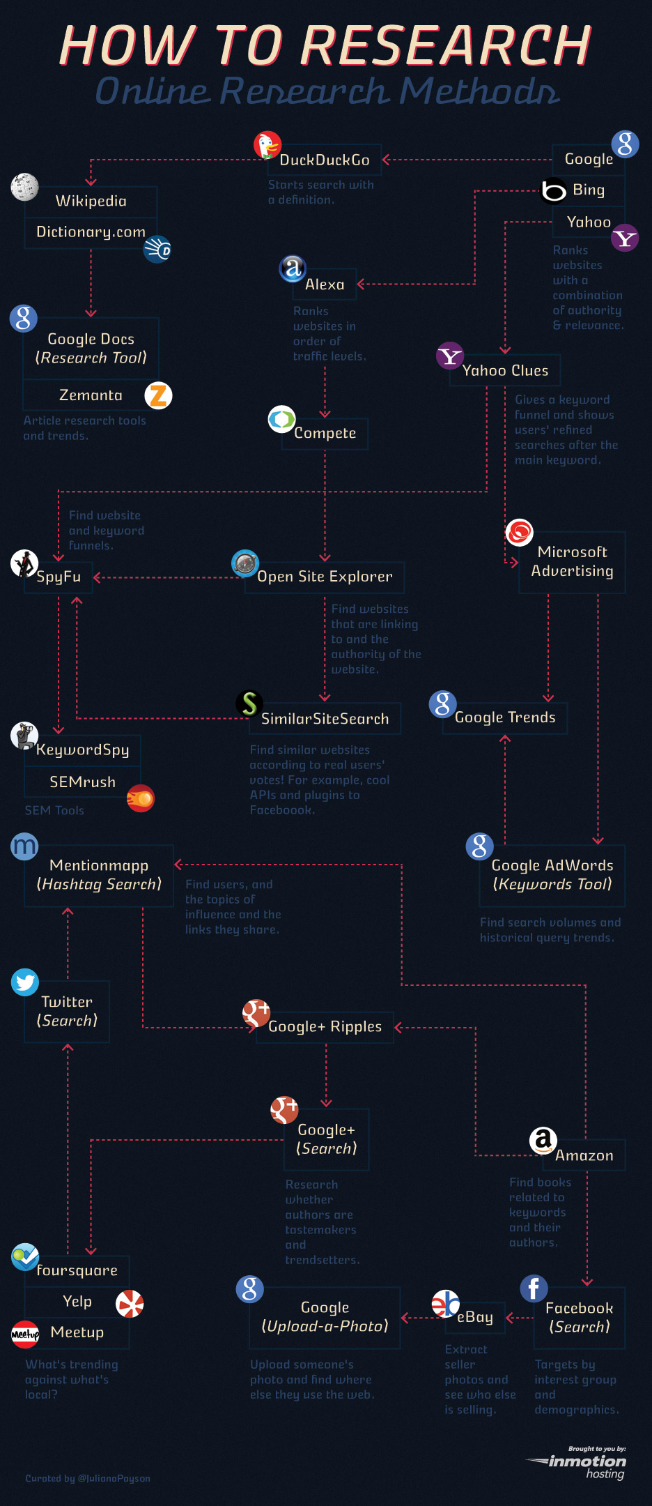 How to do Research On the web and social media - #Infographic learn the methods of researching on the internet