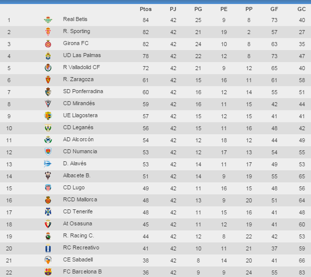 segunda liga standings