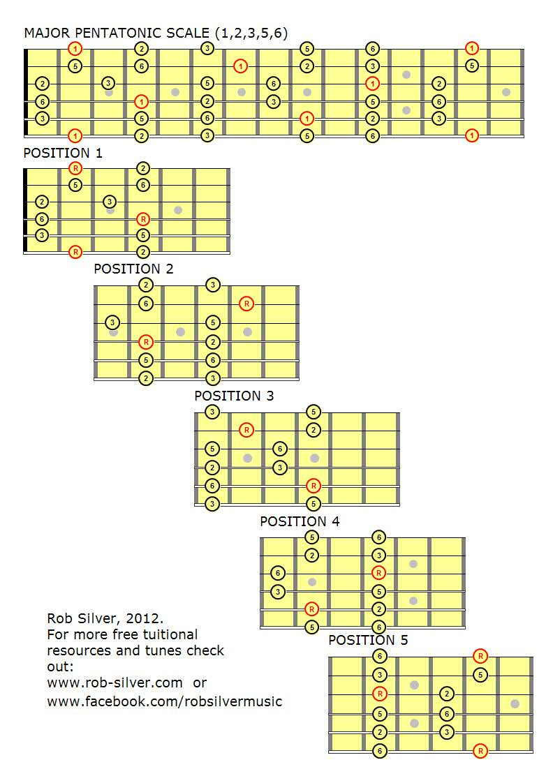 It's just an image of Fan Printable Guitar Scales Chart