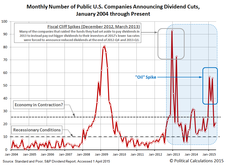 Monthly Number of U.S. Publicly-Traded Firms Announcing Dividend Cuts, 2004-01 through 2015-04